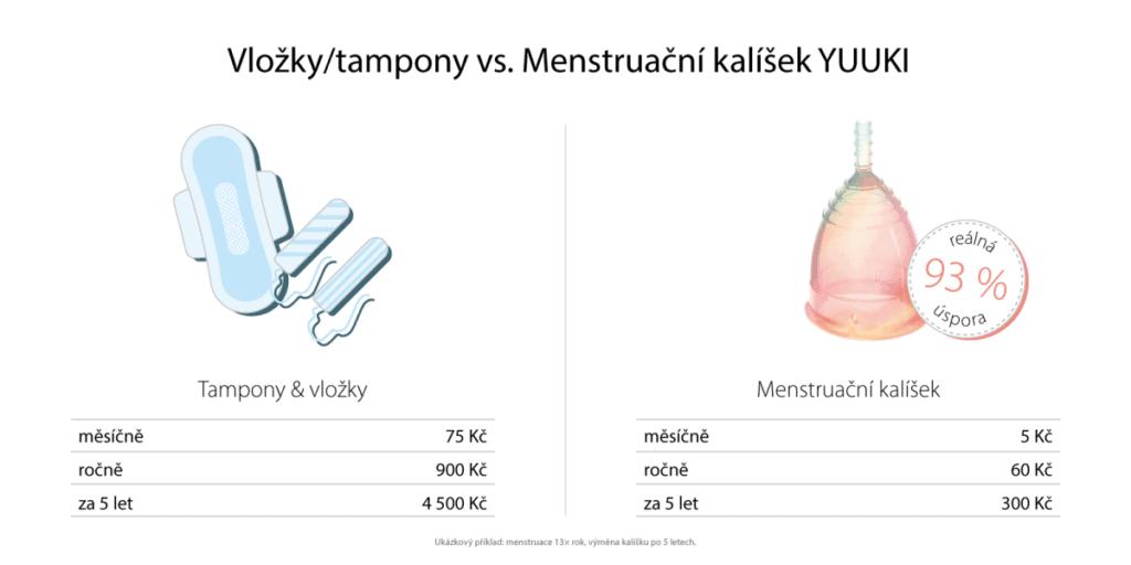 výhody menstruačního kalíšku