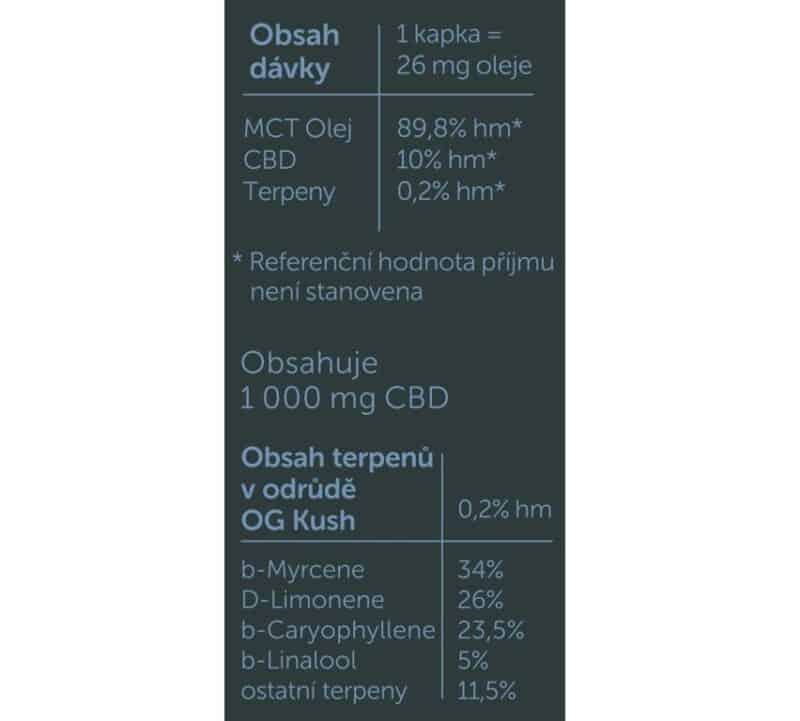 CBD olej na spaní a jeho složení